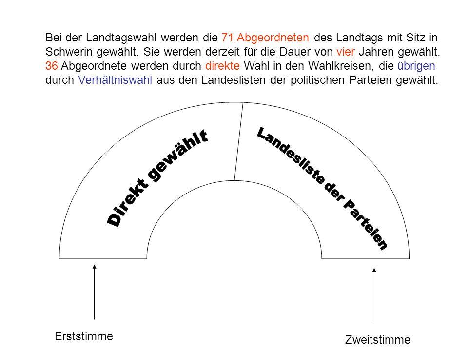 Bei der Landtagswahl werden die 71 Abgeordneten des Landtags mit Sitz in Schwerin gewählt.
