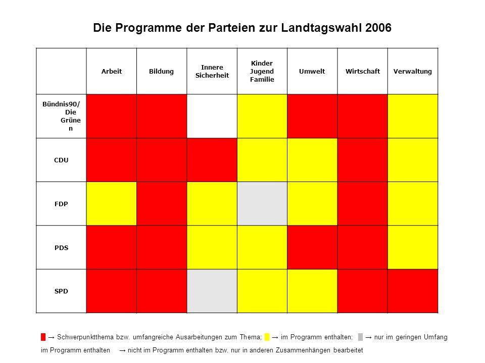 ArbeitBildung Innere Sicherheit Kinder Jugend Familie UmweltWirtschaftVerwaltung Bündnis90/ Die Grüne n CDU FDP PDS SPD Die Programme der Parteien zur Landtagswahl 2006 Schwerpunktthema bzw.