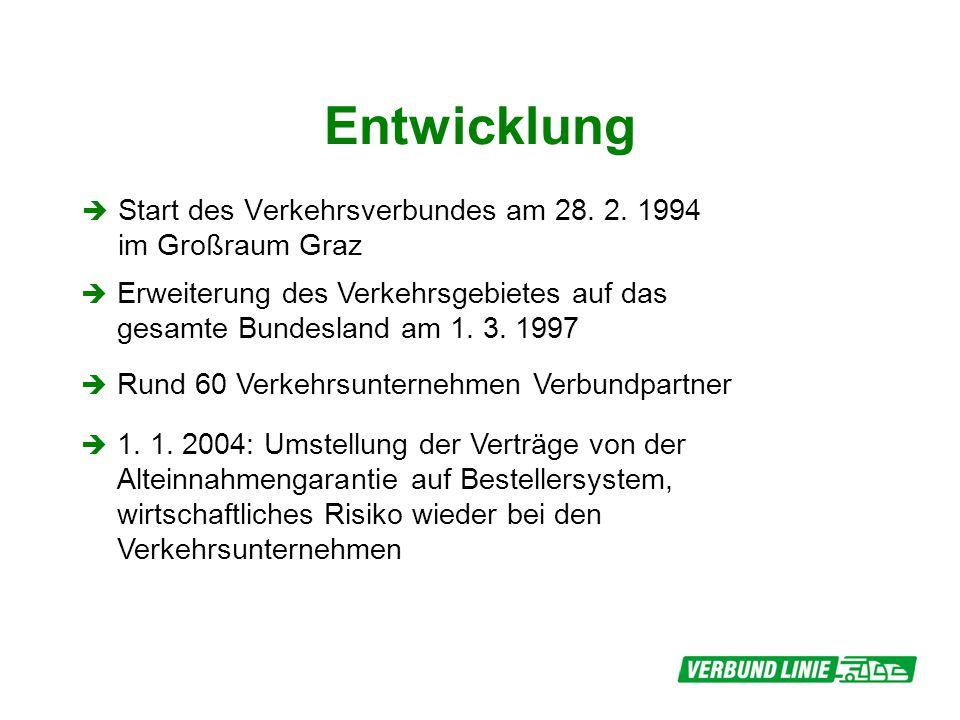 Entwicklung Start des Verkehrsverbundes am 28. 2. 1994 im Großraum Graz Rund 60 Verkehrsunternehmen Verbundpartner Erweiterung des Verkehrsgebietes au
