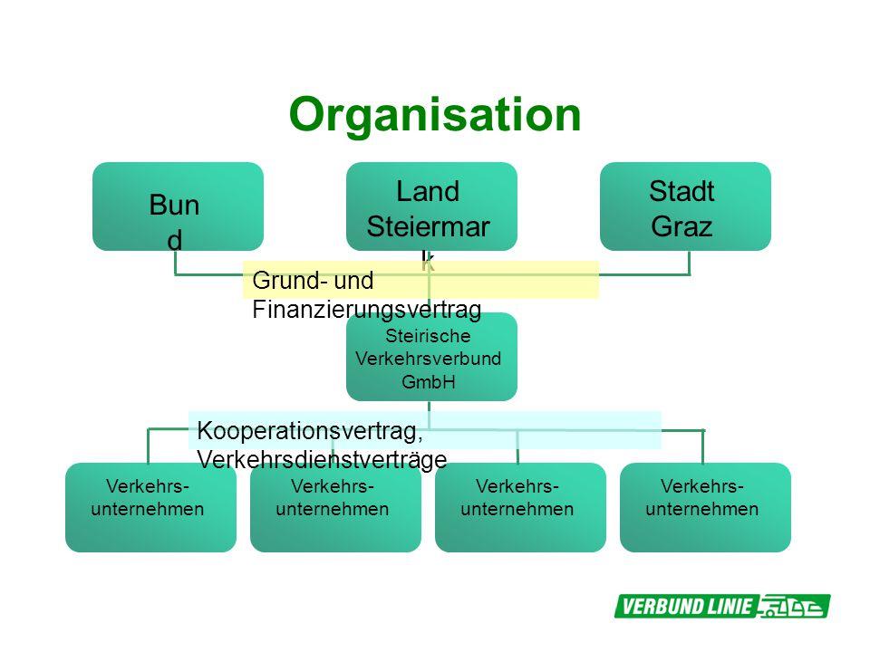 Organisation Bun d Land Steiermar k Stadt Graz Steirische Verkehrsverbund GmbH Verkehrs- unternehmen Grund- und Finanzierungsvertrag Kooperationsvertr