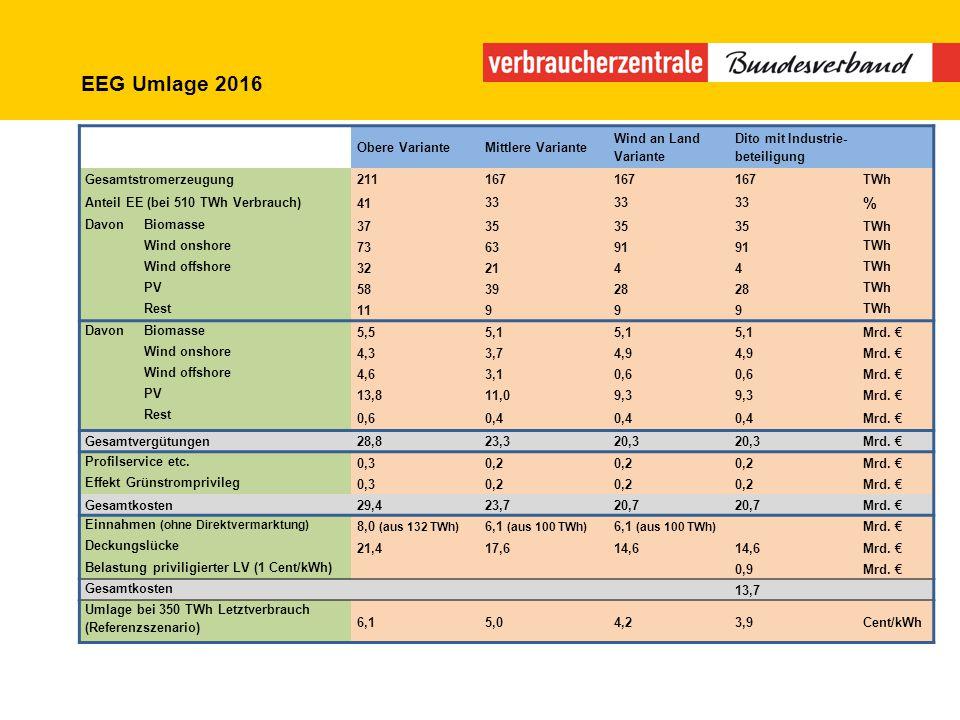 EEG Umlage 2016 Obere VarianteMittlere Variante Wind an Land Variante Dito mit Industrie- beteiligung Gesamtstromerzeugung211167 TWh Anteil EE (bei 51