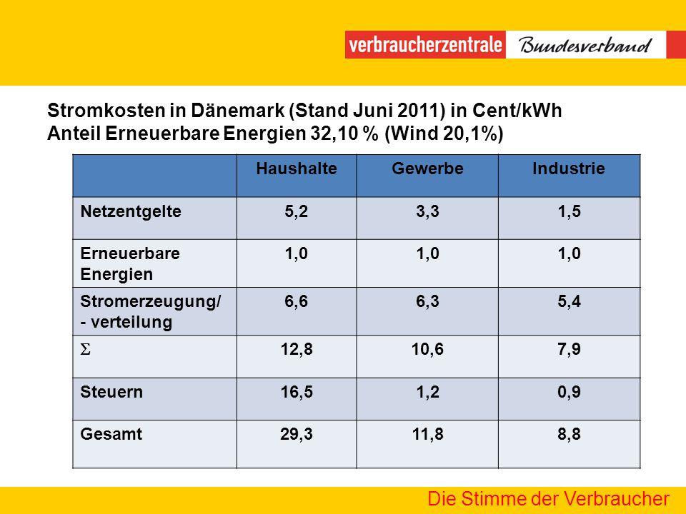 Die Stimme der Verbraucher HaushalteGewerbeIndustrie Netzentgelte5,23,31,5 Erneuerbare Energien 1,0 Stromerzeugung/ - verteilung 6,66,35,4 12,810,67,9
