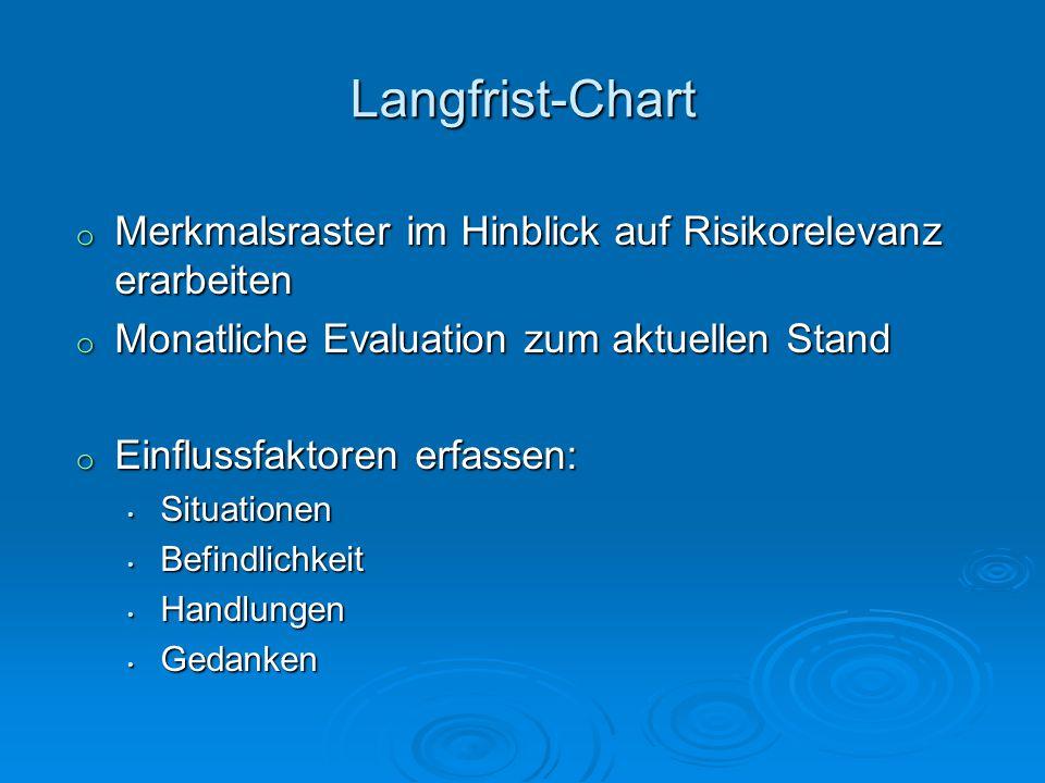 Langfrist-Chart o Merkmalsraster im Hinblick auf Risikorelevanz erarbeiten o Monatliche Evaluation zum aktuellen Stand o Einflussfaktoren erfassen: Si