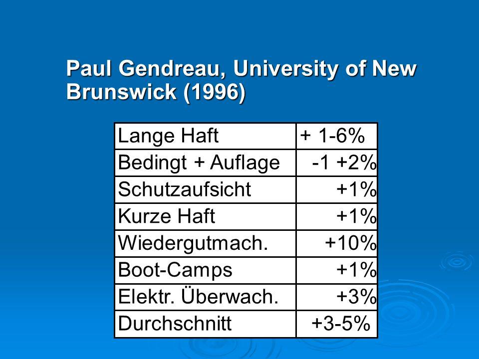 Paul Gendreau, University of New Brunswick (1996) Lange Haft+ 1-6% Bedingt + Auflage-1 +2% Schutzaufsicht+1% Kurze Haft+1% Wiedergutmach.+10% Boot-Cam