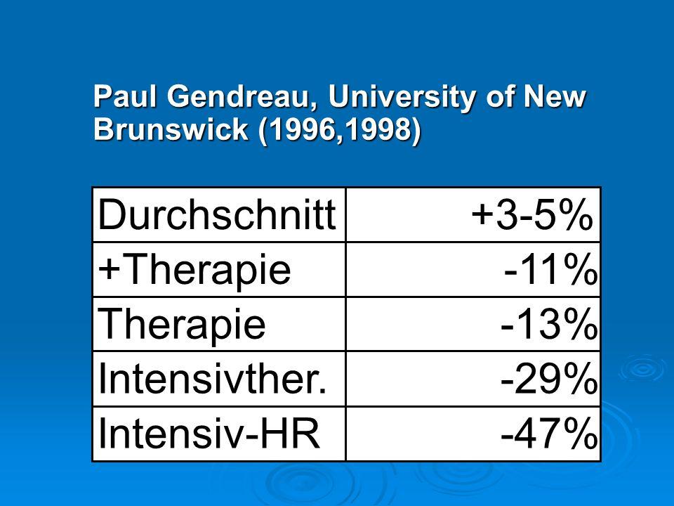 Paul Gendreau, University of New Brunswick (1996,1998) Durchschnitt +3-5% +Therapie-11% Therapie-13% Intensivther.-29% Intensiv-HR-47%