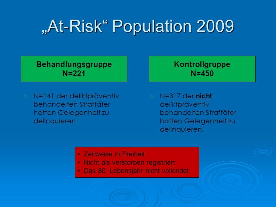 At-Risk Population 2009 oN=141 der deliktpräventiv behandelten Straftäter hatten Gelegenheit zu delinquieren. Behandlungsgruppe N=221 Kontrollgruppe N