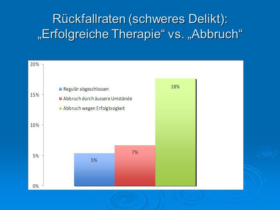 Rückfallraten (schweres Delikt): Erfolgreiche Therapie vs. Abbruch