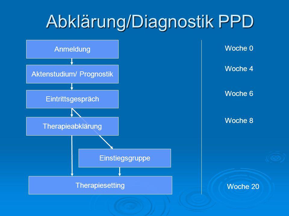Abklärung/Diagnostik PPD Anmeldung Aktenstudium/ Prognostik Eintrittsgespräch Therapieabklärung Einstiegsgruppe Therapiesetting Woche 0 Woche 4 Woche