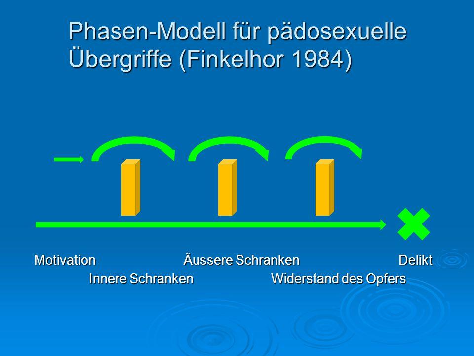 Phasen-Modell für pädosexuelle Übergriffe (Finkelhor 1984) Motivation Äussere Schranken Delikt Innere SchrankenWiderstand des Opfers Innere SchrankenW