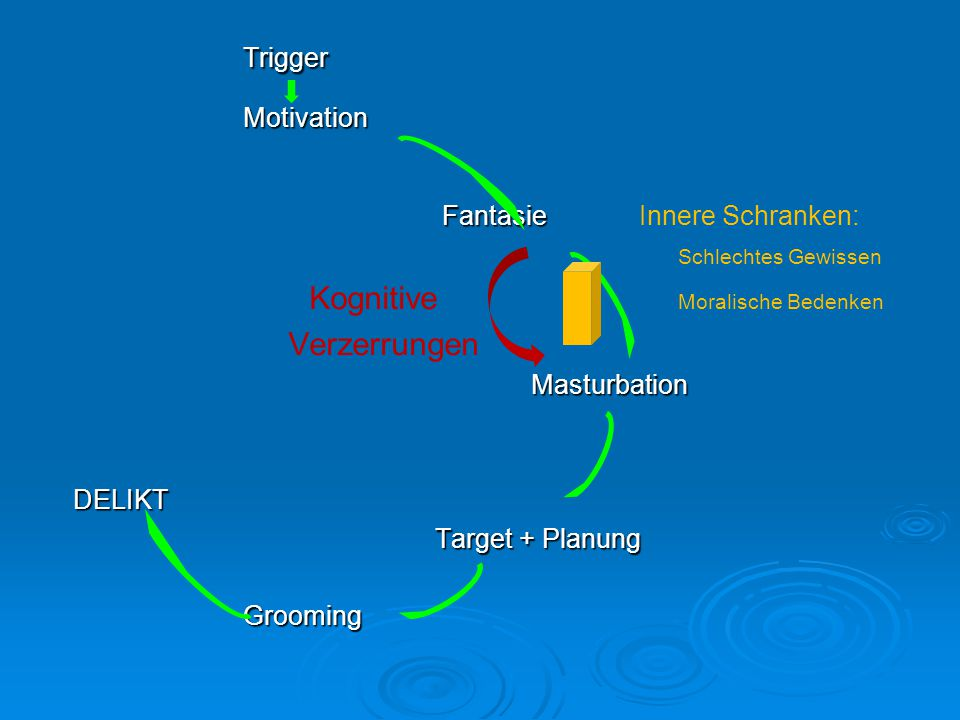 TriggerMotivation Fantasie Fantasie Innere Schranken: Schlechtes Gewissen Kognitive Moralische Bedenken VerzerrungenMasturbation DELIKT DELIKT Target