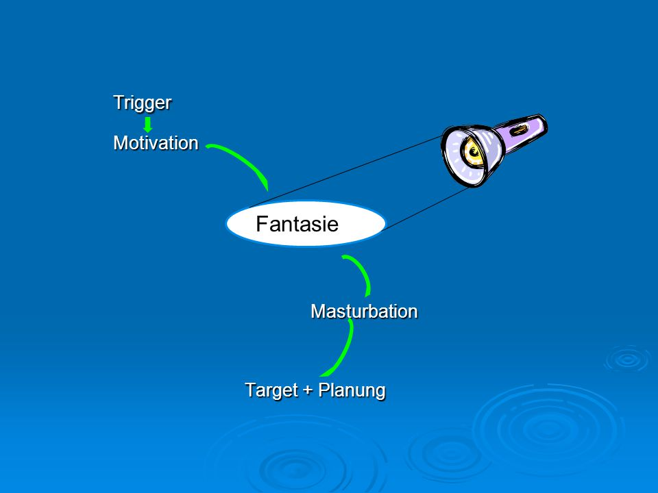 TriggerMotivationMasturbation Target + Planung Target + Planung Fantasie