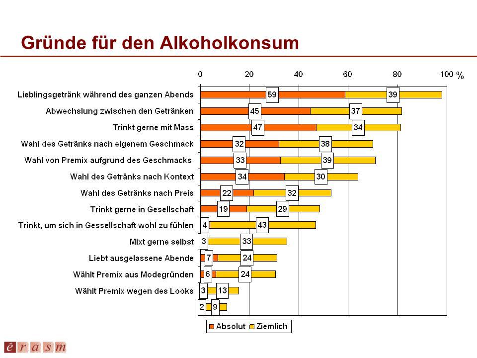 Gründe für den Alkoholkonsum %
