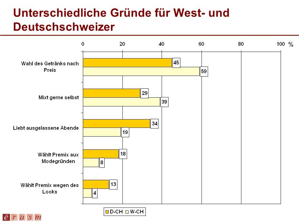 Unterschiedliche Gründe für West- und Deutschschweizer %