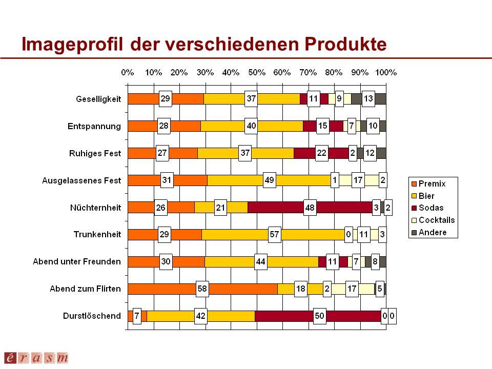 Imageprofil der verschiedenen Produkte