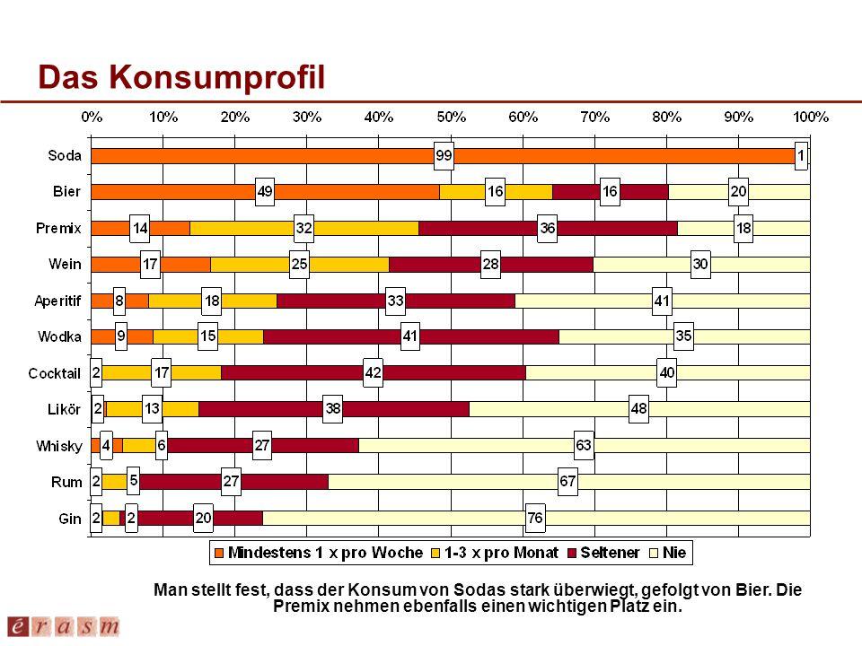 Das Konsumprofil Man stellt fest, dass der Konsum von Sodas stark überwiegt, gefolgt von Bier. Die Premix nehmen ebenfalls einen wichtigen Platz ein.