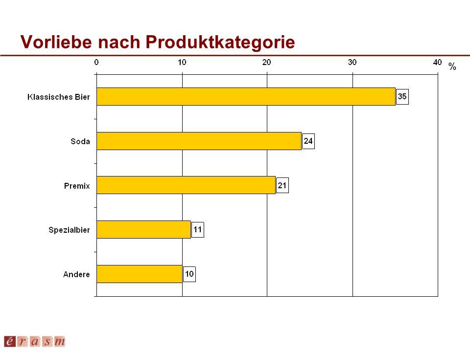 Vorliebe nach Produktkategorie %