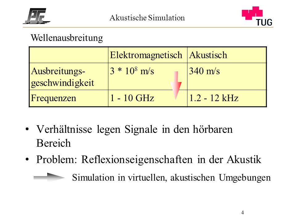 4 Akustische Simulation Verhältnisse legen Signale in den hörbaren Bereich Problem: Reflexionseigenschaften in der Akustik ElektromagnetischAkustisch Ausbreitungs- geschwindigkeit 3 * 10 8 m/s340 m/s Frequenzen1 - 10 GHz1.2 - 12 kHz Wellenausbreitung Simulation in virtuellen, akustischen Umgebungen