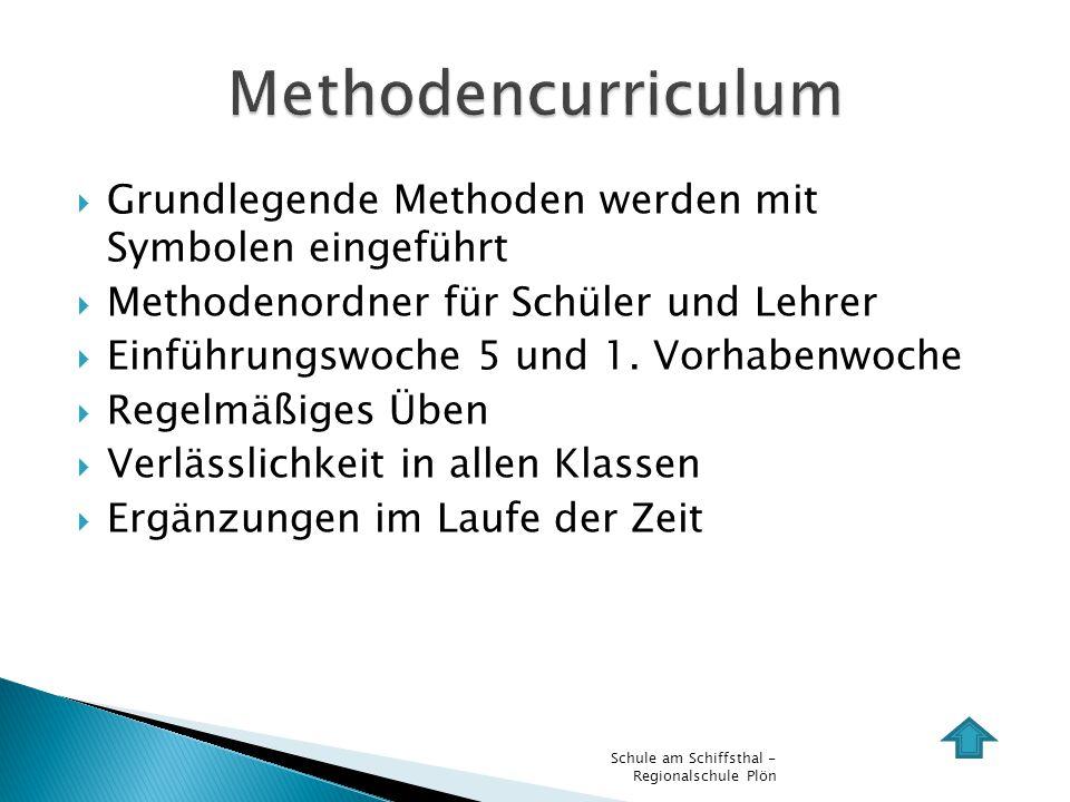 Grundlegende Methoden werden mit Symbolen eingeführt Methodenordner für Schüler und Lehrer Einführungswoche 5 und 1.