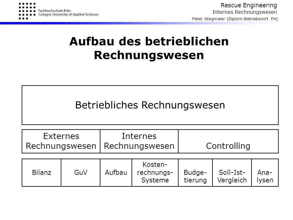 Rescue Engineering Internes Rechnungswesen Peter Stegmaier (Diplom-Betriebswirt FH) Praxisbeispiel