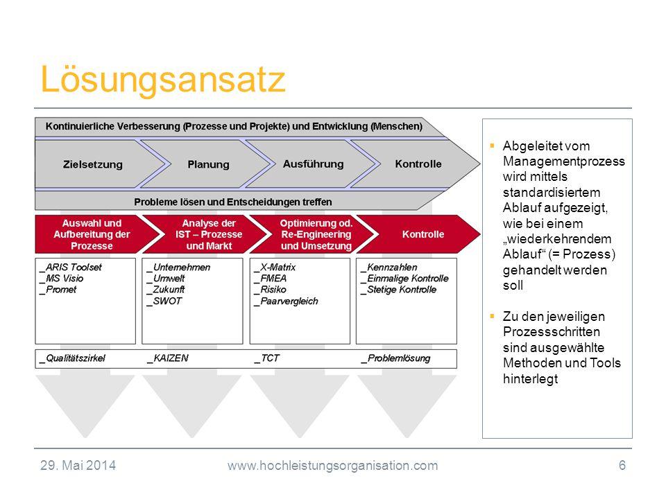 29. Mai 2014www.hochleistungsorganisation.com6 Lösungsansatz Abgeleitet vom Managementprozess wird mittels standardisiertem Ablauf aufgezeigt, wie bei