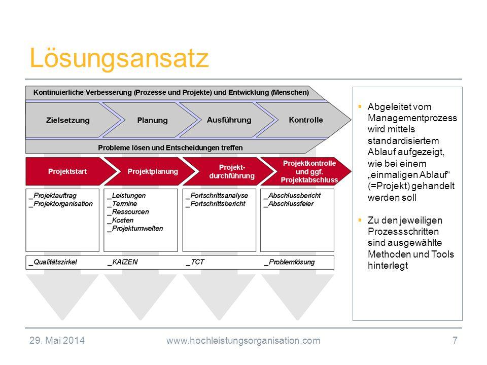 29. Mai 2014www.hochleistungsorganisation.com7 Lösungsansatz Abgeleitet vom Managementprozess wird mittels standardisiertem Ablauf aufgezeigt, wie bei