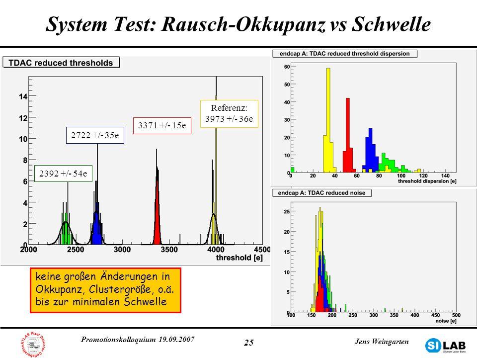 Promotionskolloquium 19.09.2007 Jens Weingarten 25 System Test: Rausch-Okkupanz vs Schwelle Referenz: 3973 +/- 36e 3371 +/- 15e 2722 +/- 35e 2392 +/-