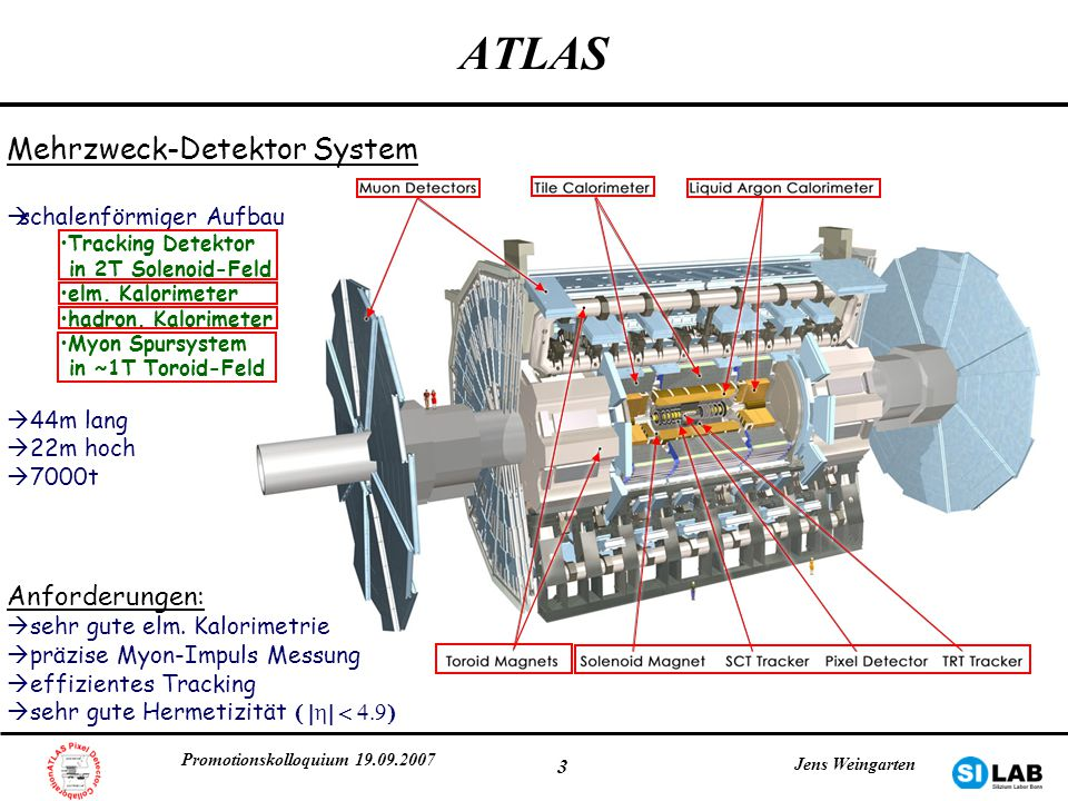 Promotionskolloquium 19.09.2007 Jens Weingarten 4 Der ATLAS Pixel Detektor 3 Zylinderlagen 2 x 3 Disk Lagen in Vorwärtsrichtung 50x400 µm² Pixel 80 Mio.