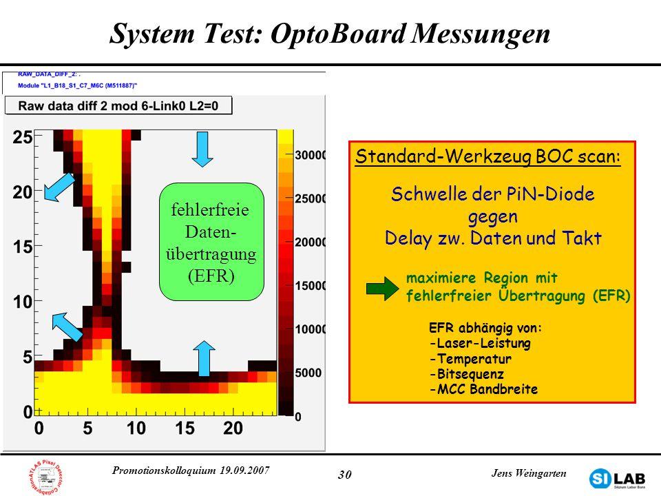 Promotionskolloquium 19.09.2007 Jens Weingarten 30 System Test: OptoBoard Messungen fehlerfreie Daten- übertragung (EFR) Standard-Werkzeug BOC scan: S