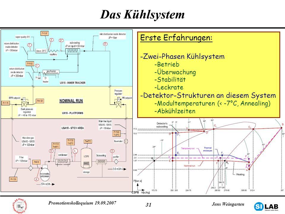 Promotionskolloquium 19.09.2007 Jens Weingarten 31 Das Kühlsystem Erste Erfahrungen: -Zwei-Phasen Kühlsystem -Betrieb -Überwachung -Stabilität -Leckra