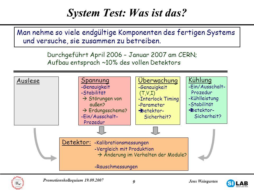 Promotionskolloquium 19.09.2007 Jens Weingarten 20 Pixel rauscht Rausch-Okkupanz -ATLAS: Rausch-Okkupanz < 10 -5 -zufällige Trigger, feste Frequenz benötigt volle Datennahme-Hard/Software -16.8*10 6 Trigger in etwa 20min sensitiv auf Rausch-Okkupanzen > 6*10 -8 Rausch-Okkupanz bei nomineller Schwelle RauschOkkupanz: 6.7*10 -7 rauschende Pixel: 0.011% klein im Vergleich zu Ineffizienzen durch Bump-Bonding und defekte Elektronik häufigstes TOT=5; Ausläufer zu hohen TOTs keine Cluster bzw.