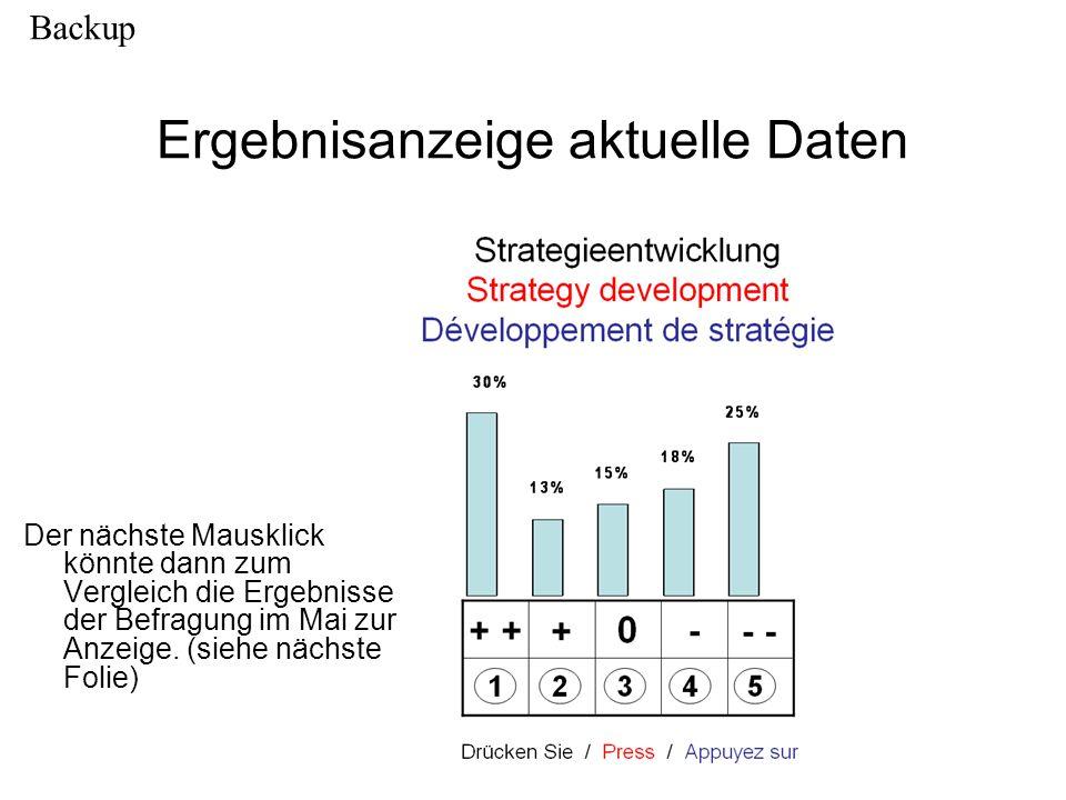 Ergebnisanzeige aktuelle Daten Der nächste Mausklick könnte dann zum Vergleich die Ergebnisse der Befragung im Mai zur Anzeige. (siehe nächste Folie)