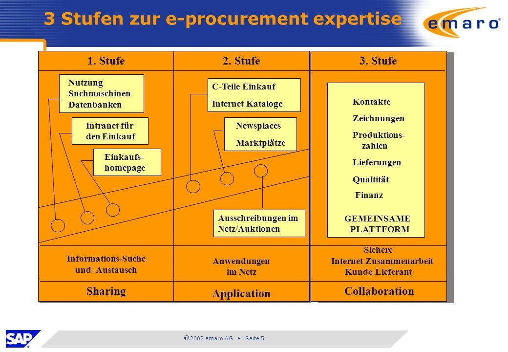 2002 emaro AG Seite 5 C-Teile Einkauf Internet Kataloge 1. Stufe Informations-Suche und -Austausch Sharing 1. Stufe Informations-Suche und -Austausch