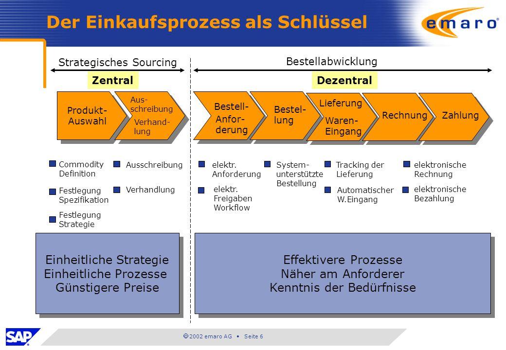 2002 emaro AG Seite 6 Der Einkaufsprozess als Schlüssel Produkt- Auswahl Produkt- Auswahl Strategisches Sourcing ZentralDezentral Bestellabwicklung Au