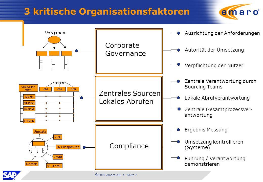 2002 emaro AG Seite 7 3 kritische Organisationsfaktoren Corporate Governance Zentrales Sourcen Lokales Abrufen Compliance Ausrichtung der Anforderunge