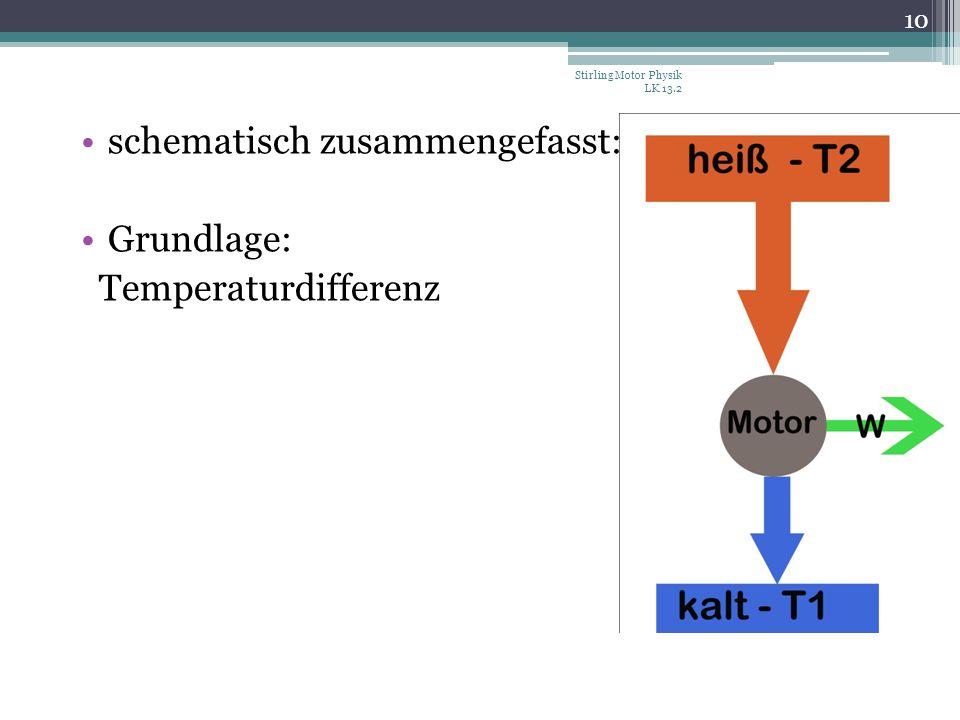 schematisch zusammengefasst: Grundlage: Temperaturdifferenz Stirling Motor Physik LK 13.2 10
