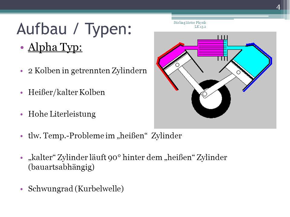 Aufbau / Typen: Alpha Typ: 2 Kolben in getrennten Zylindern Heißer/kalter Kolben Hohe Literleistung tlw. Temp.-Probleme im heißen Zylinder kalter Zyli