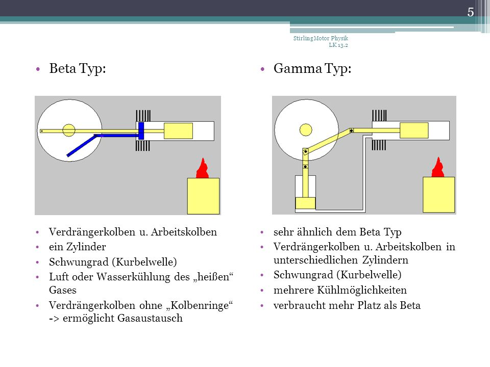Beta Typ: Verdrängerkolben u. Arbeitskolben ein Zylinder Schwungrad (Kurbelwelle) Luft oder Wasserkühlung des heißen Gases Verdrängerkolben ohne Kolbe
