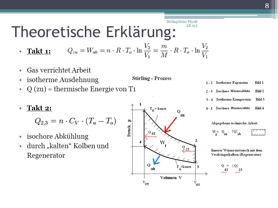 Theoretische Erklärung: Takt 1: Gas verrichtet Arbeit isotherme Ausdehnung Q (zu) = thermische Energie von T1 Takt 2: isochore Abkühlung durch kalten