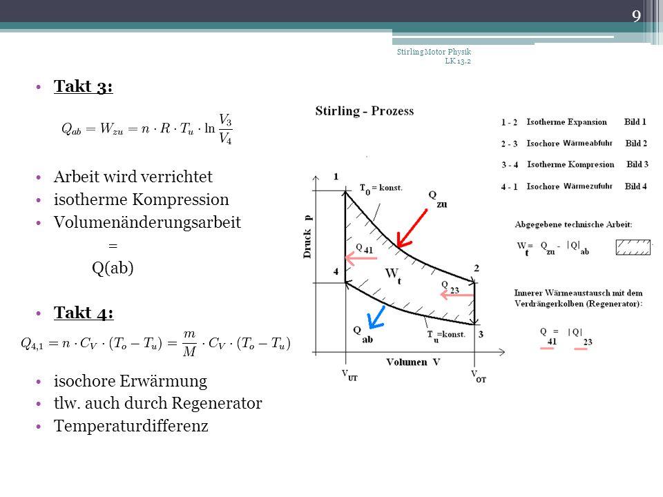 Takt 3: Arbeit wird verrichtet isotherme Kompression Volumenänderungsarbeit = Q(ab) Takt 4: isochore Erwärmung tlw. auch durch Regenerator Temperaturd