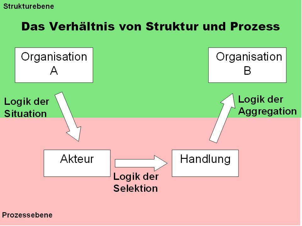 Logik der Selektion/ Entscheidung Das Verhältnis von Vertrautheit und Vertrauen