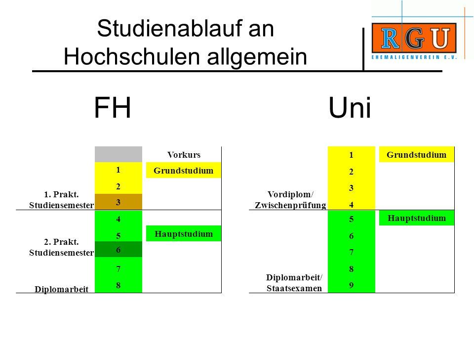 Studienablauf an Hochschulen allgemein 12341234 5678956789 Grundstudium Hauptstudium Vordiplom/ Zwischenprüfung Diplomarbeit/ Staatsexamen 1212 456784