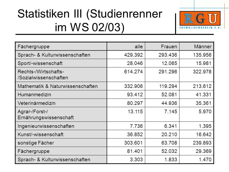 Statistiken III (Studienrenner im WS 02/03) FächergruppealleFrauenMänner Sprach- & Kulturwissenschaften429.392293.436135.956 Sport/-wissenschaft28.046