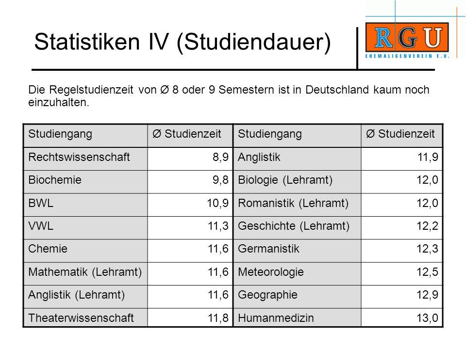 Statistiken IV (Studiendauer) Die Regelstudienzeit von Ø 8 oder 9 Semestern ist in Deutschland kaum noch einzuhalten. StudiengangØ StudienzeitStudieng