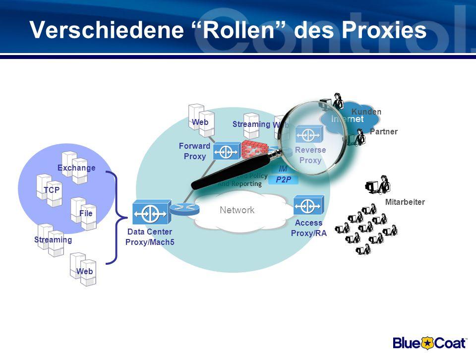 Blue Coats Komplett-Lösung Public Internet Internal Network Port 80 traffic Reporter Visual Policy Manager Management Tools Director Authenticate IM ProxySG Streaming P2P ProxyAV Web AV Filtering