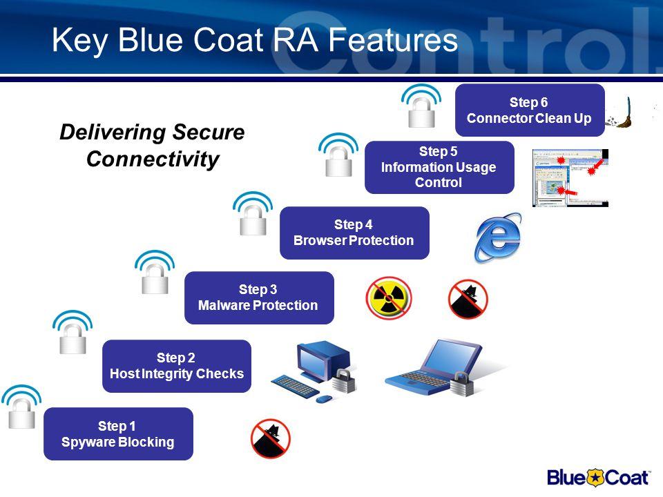 Integrierte Endpoint Security Malware Protection EXE Signatur- Checks Programm Black/ White Listen Watch-Listen mit kryptografischen Checksummen Infor