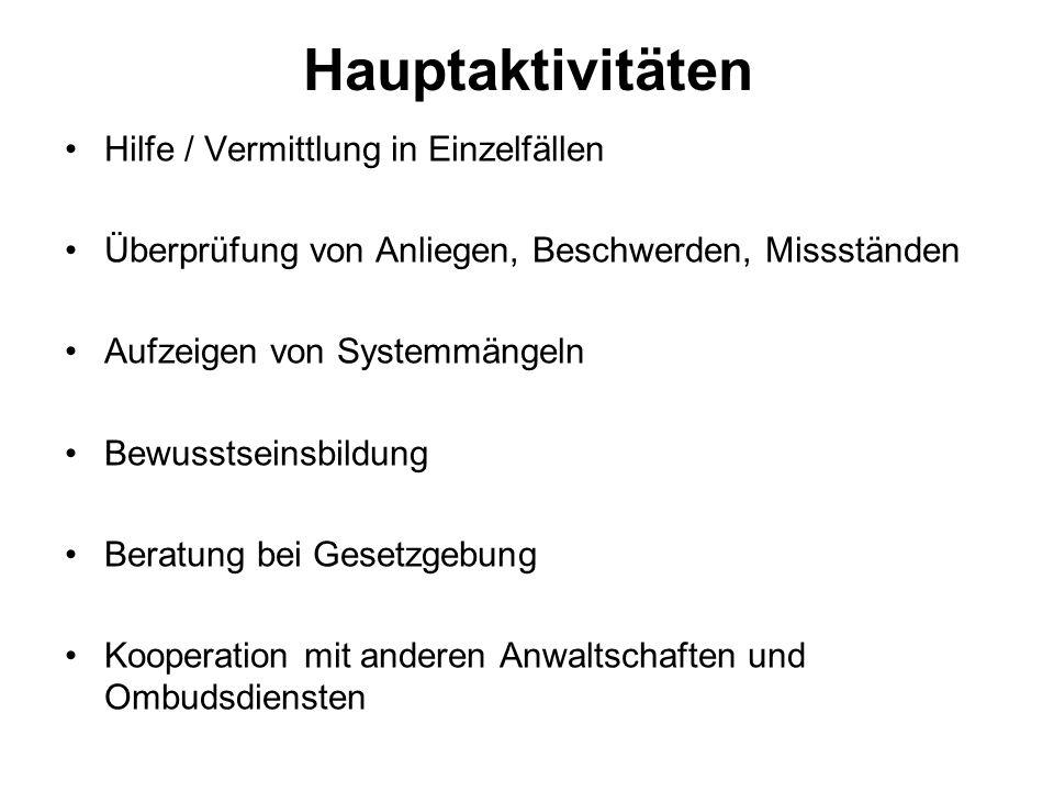 Hauptaktivitäten Hilfe / Vermittlung in Einzelfällen Überprüfung von Anliegen, Beschwerden, Missständen Aufzeigen von Systemmängeln Bewusstseinsbildung Beratung bei Gesetzgebung Kooperation mit anderen Anwaltschaften und Ombudsdiensten