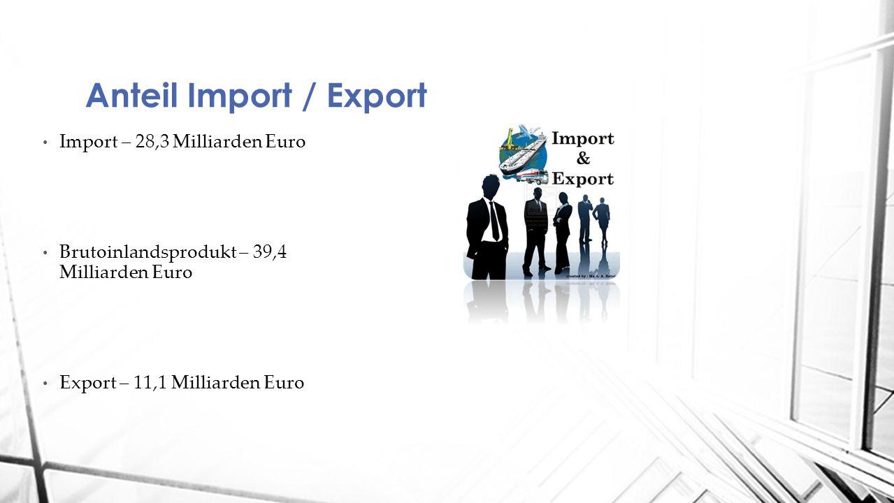 Import – 28,3 Milliarden Euro Brutoinlandsprodukt – 39,4 Milliarden Euro Export – 11,1 Milliarden Euro Anteil Import / Export