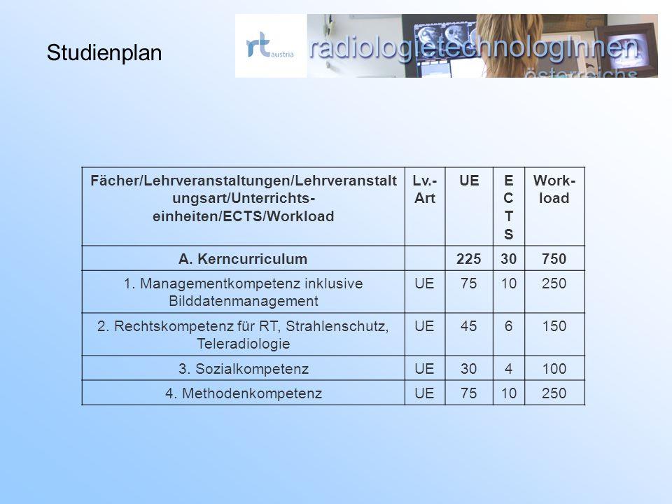 Fächer/Lehrveranstaltungen/Lehrveranstalt ungsart/Unterrichts- einheiten/ECTS/Workload Lv.- Art UEECTSECTS Work- load A.
