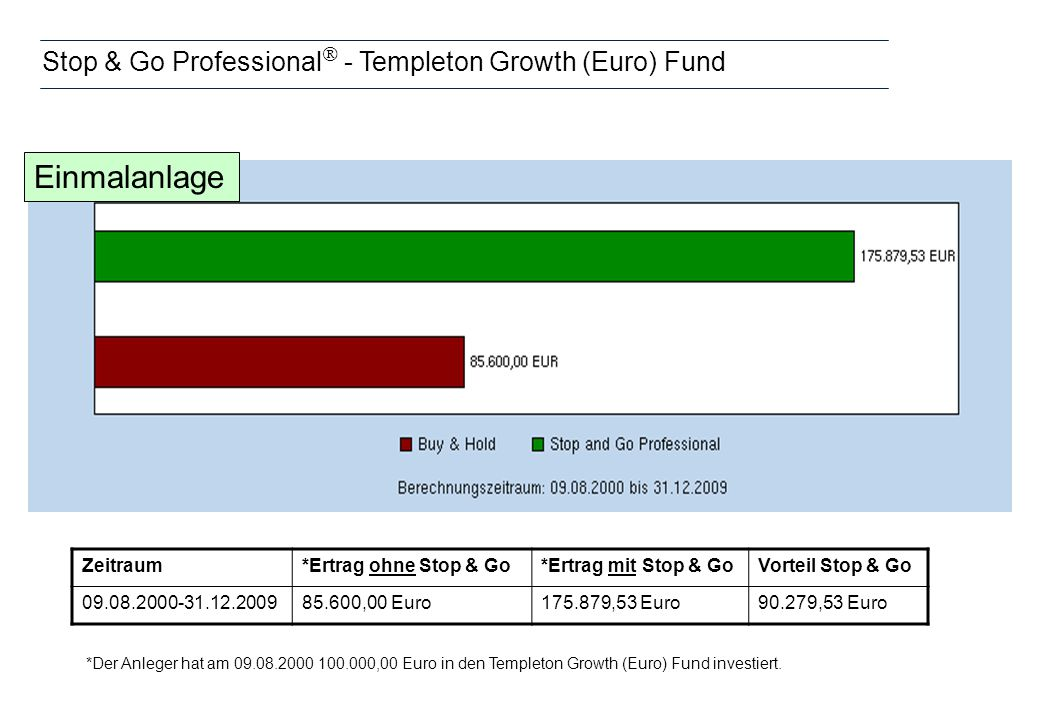 Stop & Go Professional - Templeton Growth (Euro) Fund *Der Anleger hat am 09.08.2000 100.000,00 Euro in den Templeton Growth (Euro) Fund investiert.