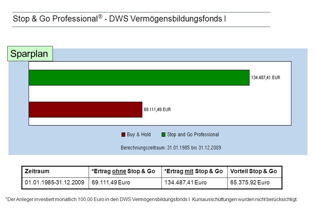Stop & Go Professional - DWS Vermögensbildungsfonds I *Der Anleger investiert monatlich 100,00 Euro in den DWS Vermögensbildungsfonds I. Kursausschütt